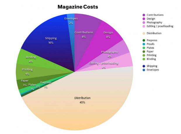 magazine business in India still finds distribution to be the biggest cost involved in offline business