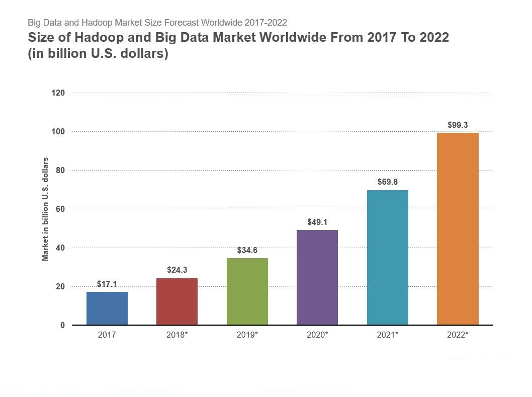 market-size-big-dat